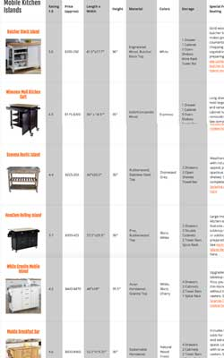 Compare Mobile Kitchen Islands on Wheels